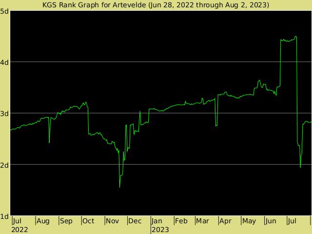 http://www.gokgs.com/servlet/graph/Artevelde-en_US.png