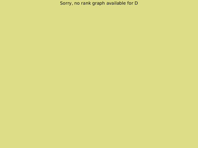 KGS rank graph for D