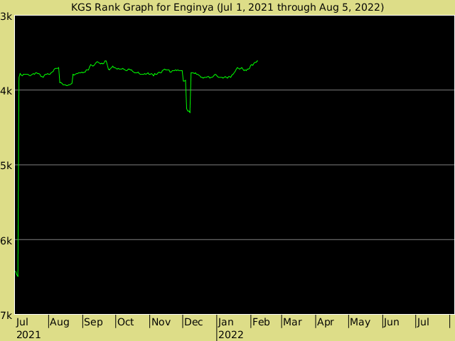 KGS rank graph for Enginya
