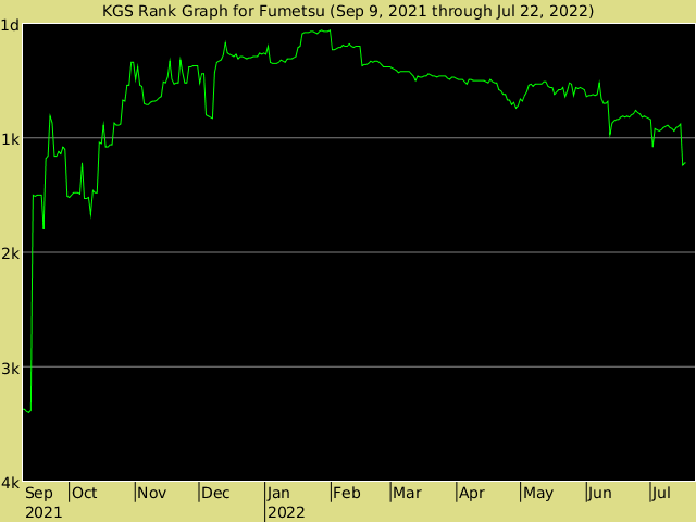 KGS rank graph for Fumetsu