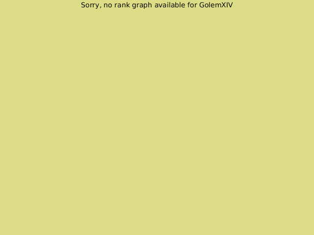 KGS rank graph for GolemXIV