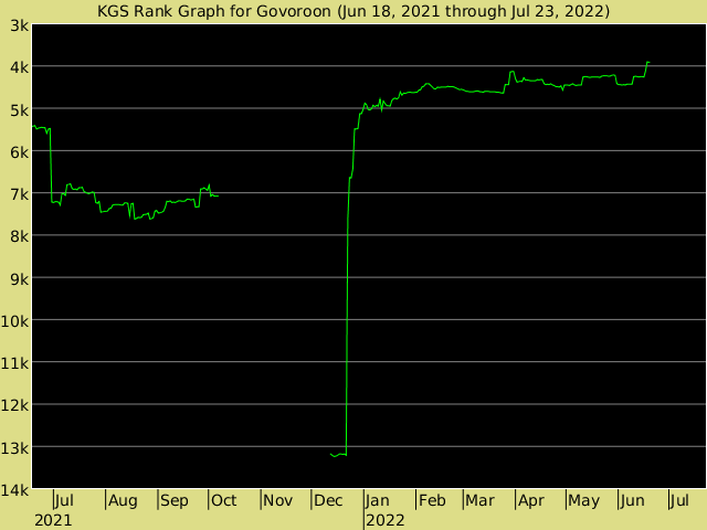 KGS rank graph for Govoroon