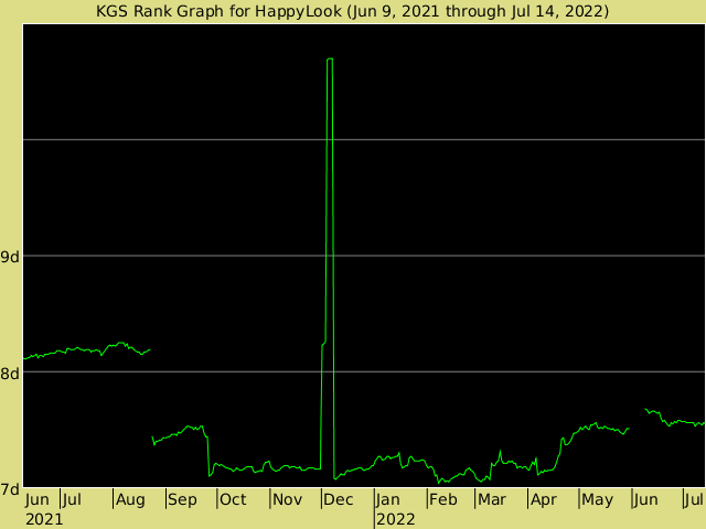 KGS rank graph for HappyLook