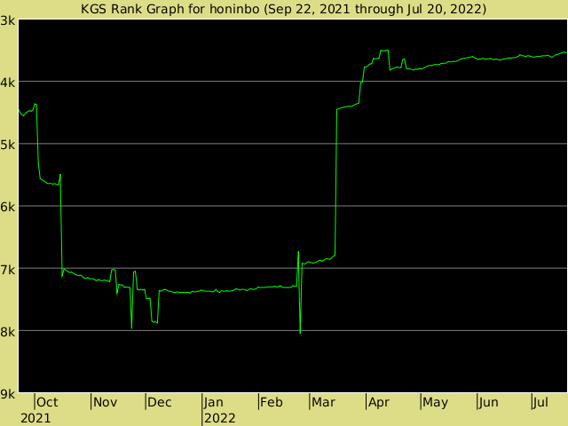 KGS rank graph for Honinbo