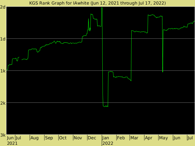 KGS rank graph for IAwhite