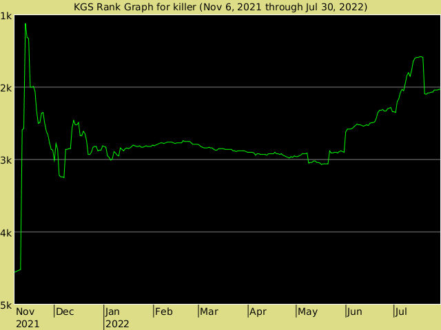KGS rank graph for Killer