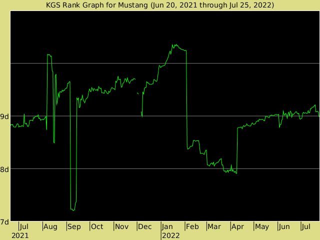 KGS rank graph for Mustang