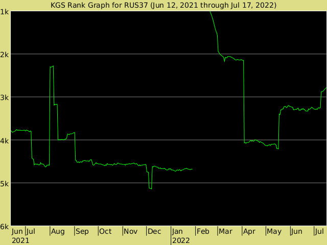 KGS rank graph for RUS37