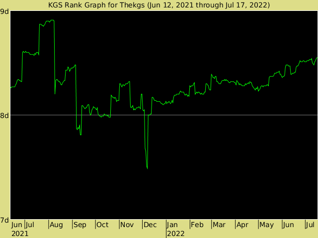 KGS rank graph for Thekgs
