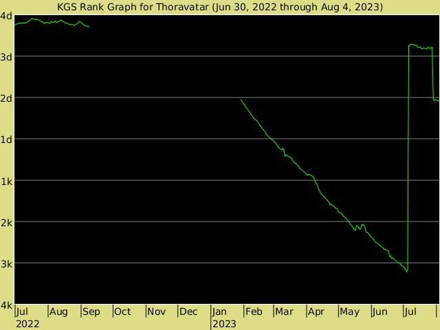 http://www.gokgs.com/servlet/graph/ThorAvaTar-en_US.png