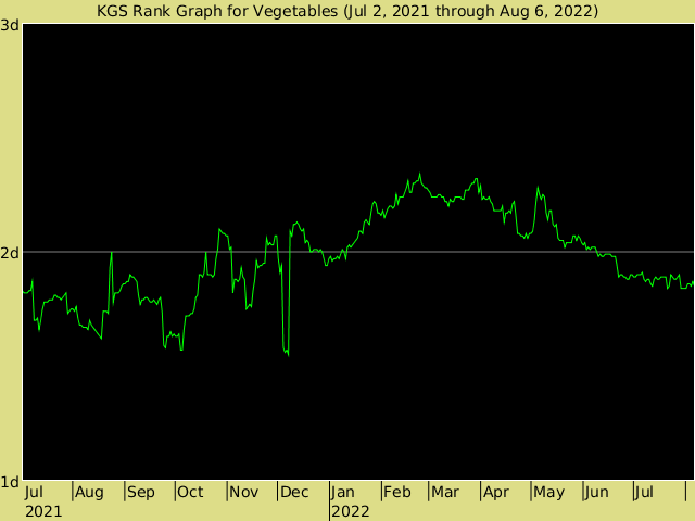 KGS rank graph for Vegetables