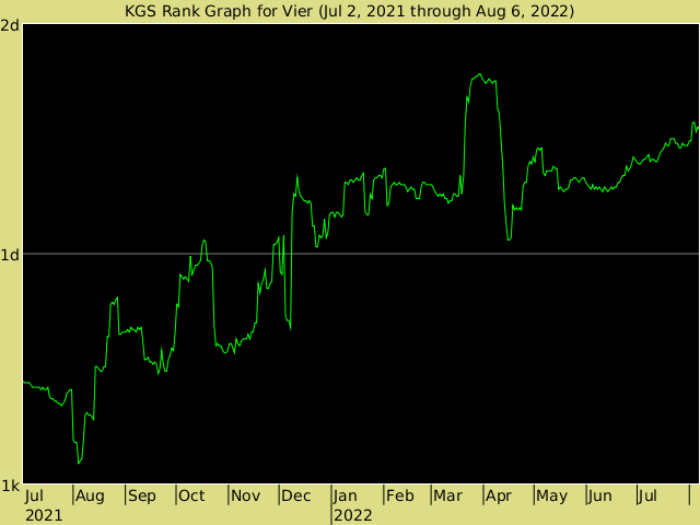 KGS rank graph for Vier