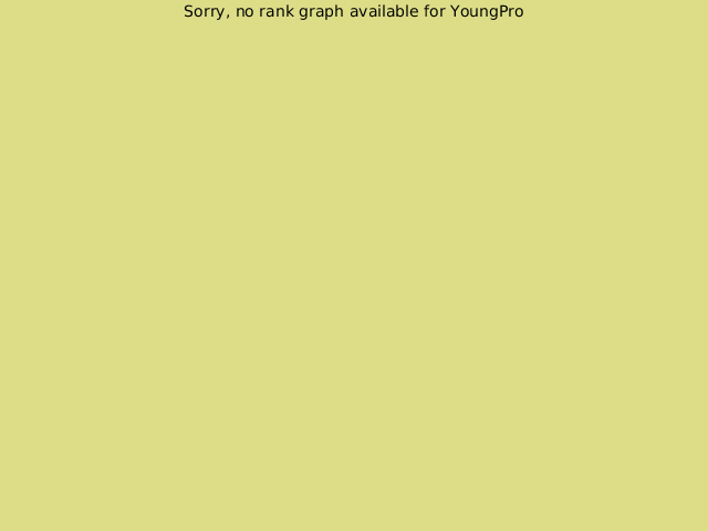 KGS rank graph for YoungPro