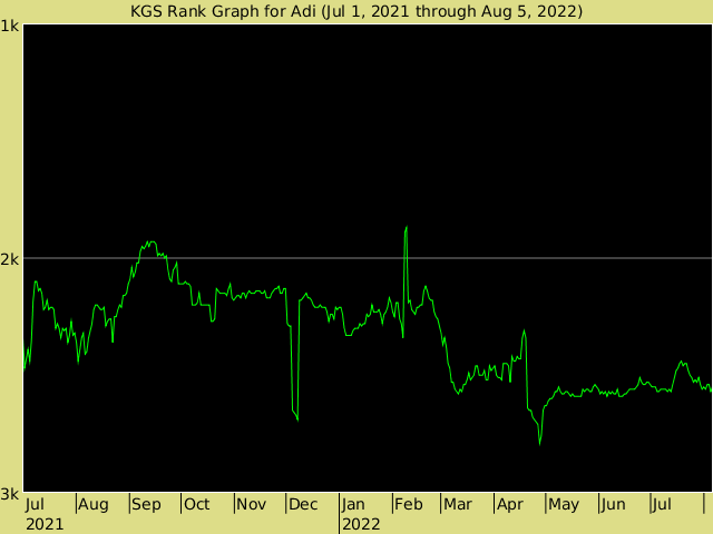KGS rank graph for adi