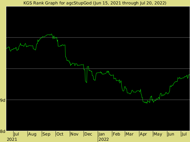 KGS rank graph for agcStupGod