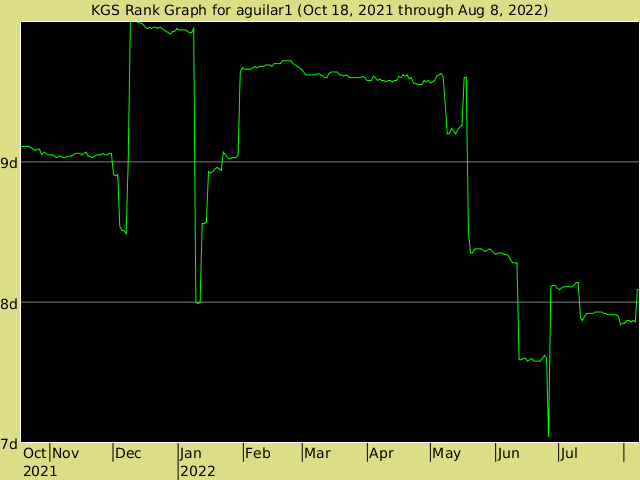 KGS rank graph for aguilar1