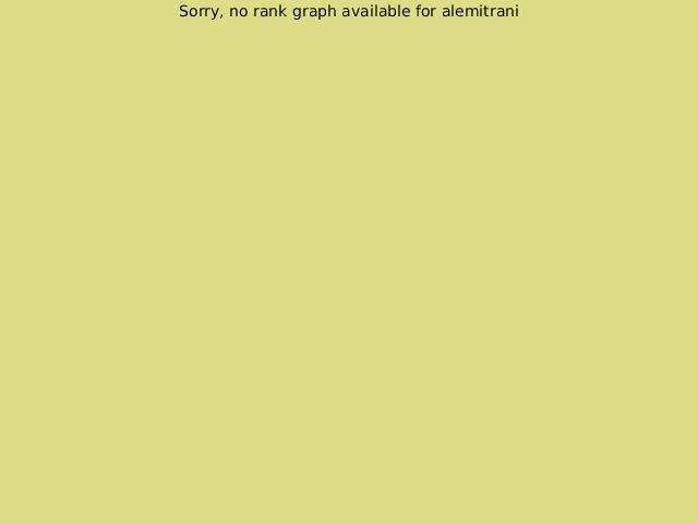 KGS rank graph for alemitrani