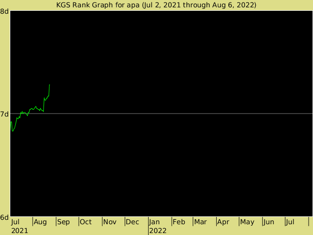 KGS rank graph for apa