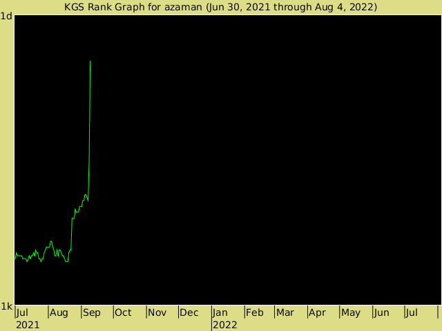 KGS rank graph for azaman