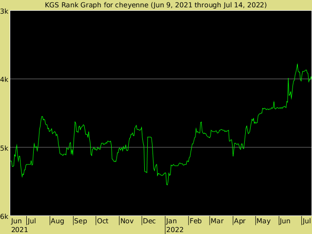 http://www.gokgs.com/servlet/graph/cheyenne-en_US.png