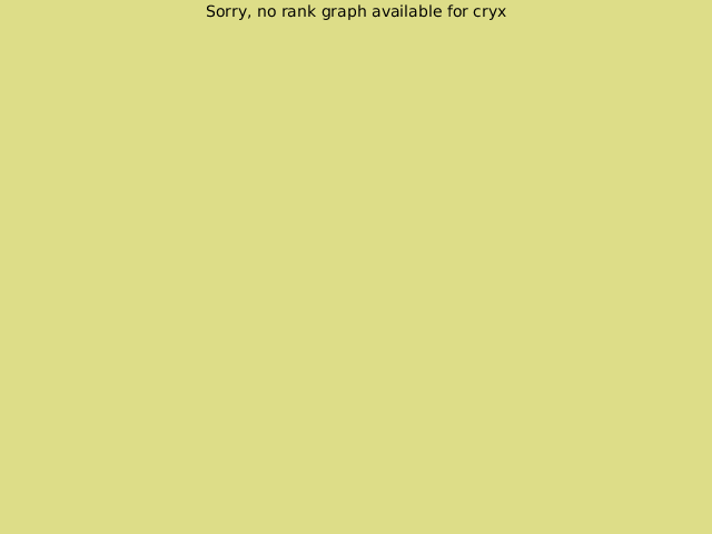 KGS rank graph for cryx