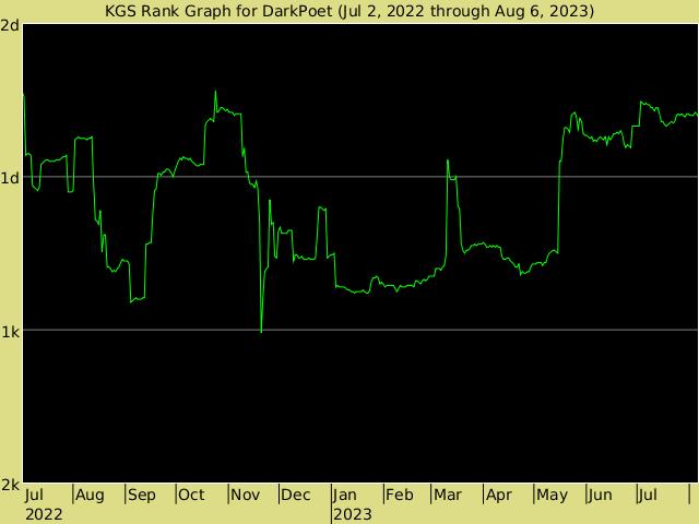 KGS rank graph