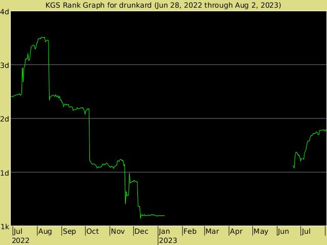 http://www.gokgs.com/servlet/graph/drunkard-en_US.png
