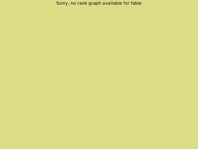 http://www.gokgs.com/servlet/graph/fable-en_US.png