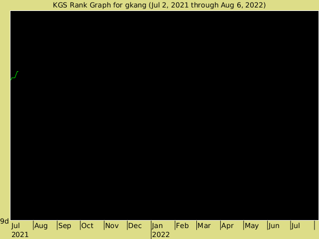 KGS rank graph for gkang