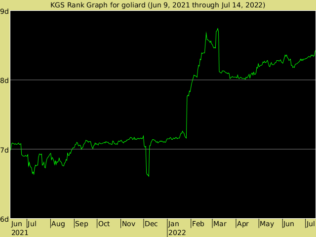 KGS rank graph for goliard