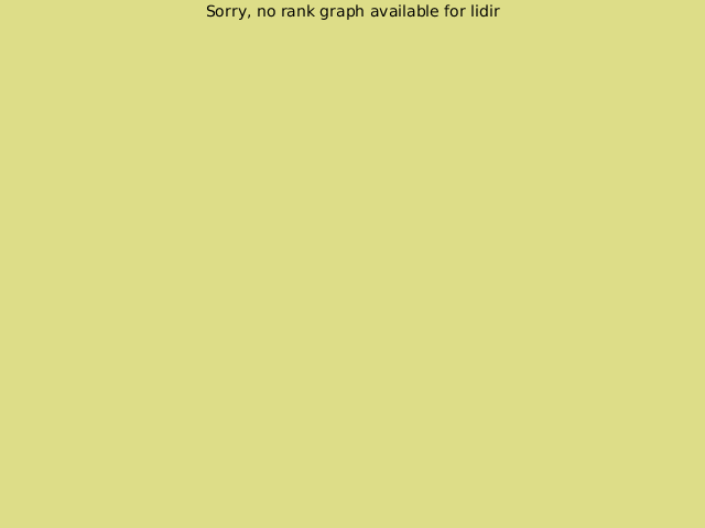 KGS rank graph for lidir