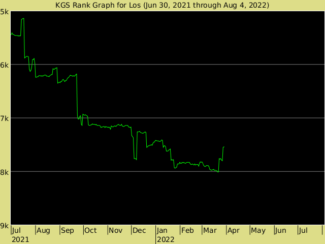 KGS rank graph for los