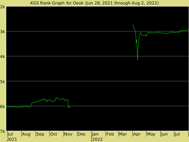 KGS rank graph for oook