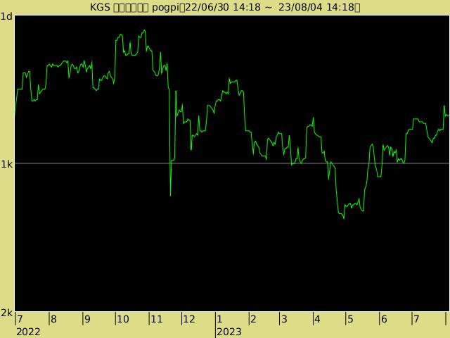 pogpi の段級位グラフ