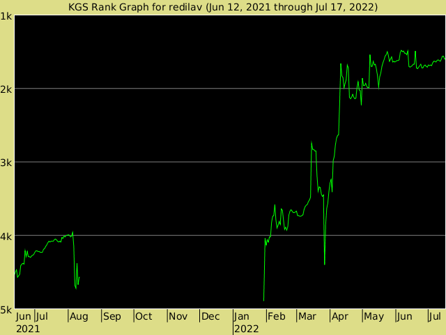 KGS rank graph for redilav