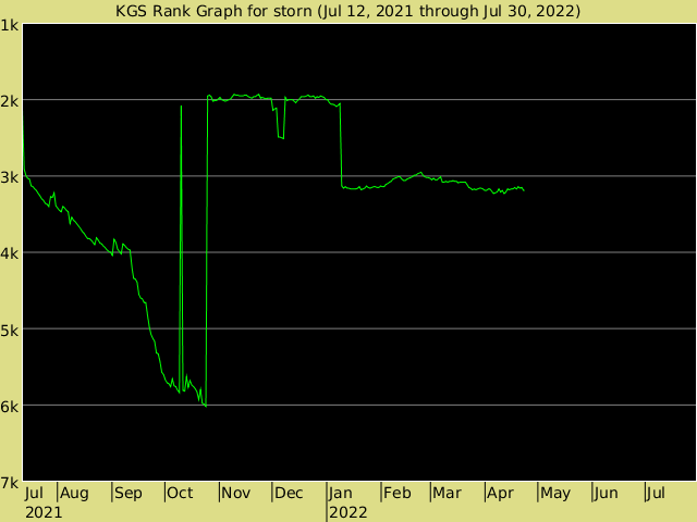 KGS rank graph for storn