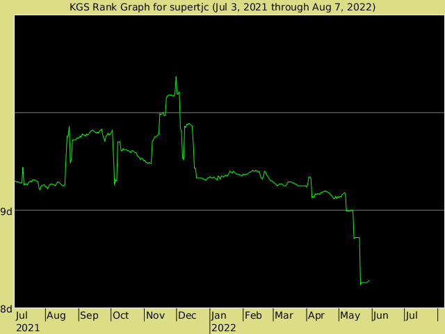 KGS rank graph for supertjc