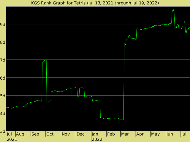 Image Result For Kgs Go Server